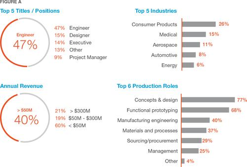 Survey respondents in a new study by Stratasys Direct Manufacturing ranged from engineers and designers to executives and project managers, and 40% of them work for companies with more than $50 million in revenue. They serve in a variety of production roles and work across a number of industries, although most are in aerospace, automotive, medical, and consumer products. 