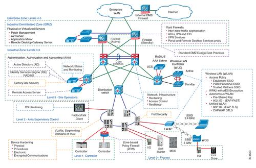 The Converged Plantwide Ethernet Industrial Network Security Framework uses a defense-in-depth approach that is aligned with industrial security standards such as ISA/IEC-62443 (formerly ISA-99), IACS Security, and NIST 800-82 Industrial Control System (ICS) Security. (Source: Rockwell Automation)