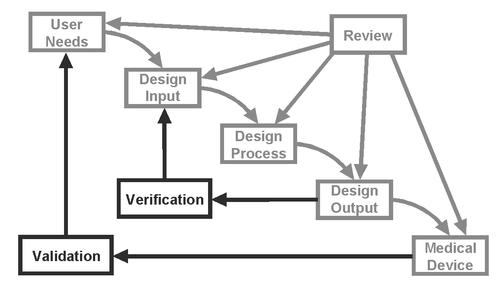 Medical Device Design Input Template