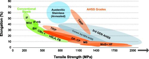 The use of new advanced high-strength steel (AHSS) grades is accelerating due to their increased strength and formability, enabling mass reduction and improving vehicle structure and crash performance.    (Source: Steel Market Development Institute)