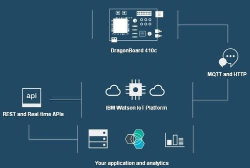 IBM Watson's IoT platform can be used to manage plant data. 