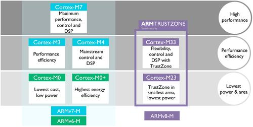 ARM's new Cortex-M23 and Cortex-M33 are part of a family of architectures that range from high-performance devices down to low-power, low-cost microcontrollers. 