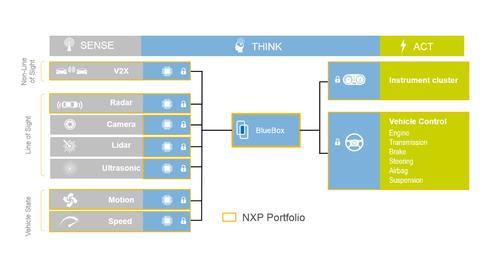 NXP BlueBox