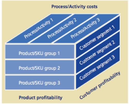 Cost-to-serve framework   (Source: Inforum)