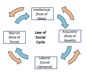Figure 1: Law of Social Cycle explained in pictorial form. As shown in figure above, control of society keeps moving from intellectuals to acquisitors to laborers to warriors in a clockwise or anti-clockwise direction depending on the domination of intellectuals, acquisitors, warriors, or laborers.
