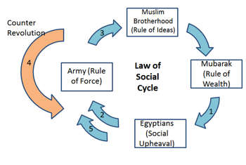 Figure 2: Recent Social events in Egypt complying with Shrii P.R. Sarkar's Law of Social Cycle showing different stages of Evolutions and Counter Revolution.