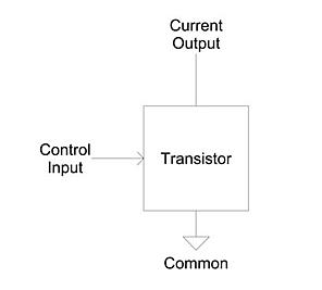 Basic function of a transistor.