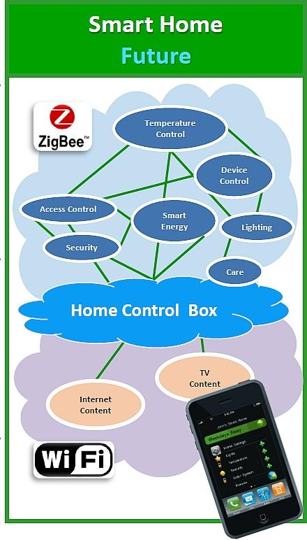 With Nest introducing new products and being bought by Google for billions of dollars, the smart home market will proliferate and grow. ZigBee is growing with use by giants like EchoStar, Comcast, Time-Warner, and AT&T. Expansion of ZigBee will be beyond what it was originally intended (STB and remote control).