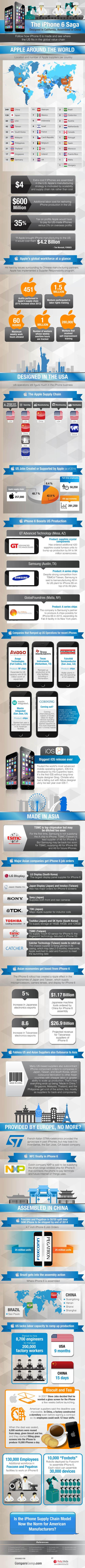 EBN - Hailey Lynne McKeefry - Infographic: Apple Perfects Global Supply Chain