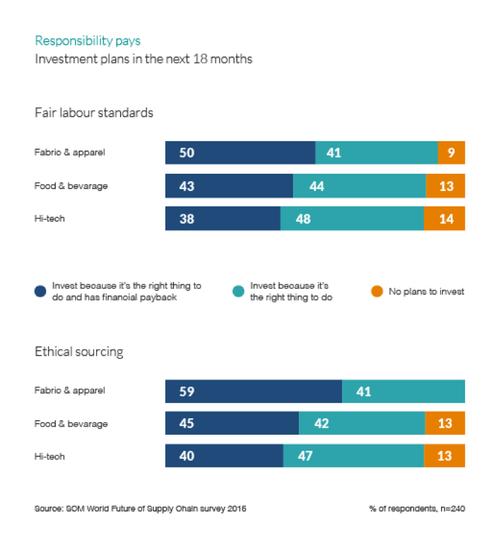 Source: SCM World: Future of Supply Chain survey 2016