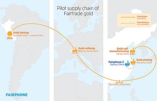 Pilot supply chain of Fairtrade gold Photo courtesy: Fairphone