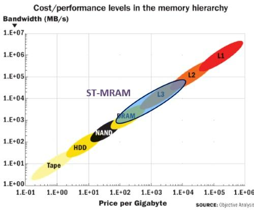 Spin torque transfer MRAM's place in the cost/performance hierarchy. Source: Spin Transfer Technologies/Objective Analysis.