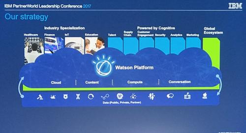 The Watson platform (details pictured) hosted in IBM's BlueMix cloud, is the company-wide strategy to keep itself not just relevant but ahead of the pack in the 21st century. SOURCE: IBMClick here for larger image