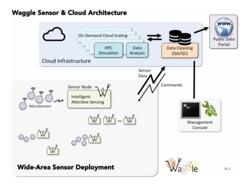 Waggle uses pattern recognition at the sensor site, rather than send raw data to the cloud, making sure a data-stream represents the object-of-interest before transmitting to the analytic cloud database. Source: Argonne National Laboratory.