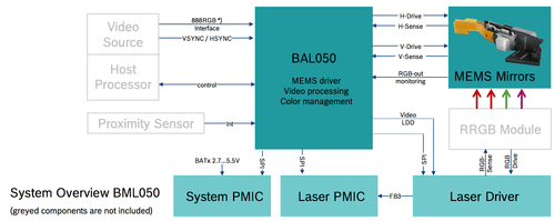 All system components for a full-blown design, as included on the reference design module (gray components on the circuit board, blue components on BML050). Source: Bosch.