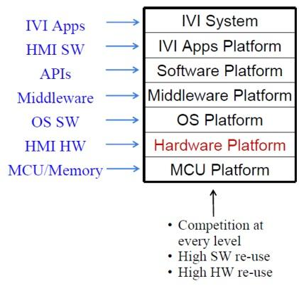 Multiple software layers for new in-vehicle infotainment architecture. (Source: IHS Automotive)