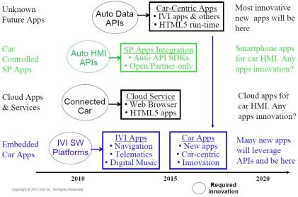 Future of auto applications. (Source: IHS Automotive)