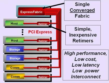 PLX proposes a streamlined approach using only PCIe within the rack.