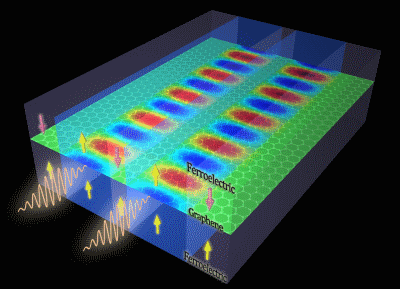 Terahertz optical memories boost density 10-times by sandwiching high-mobility graphene between two layers of ferroelectric materials.