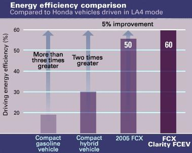 Honda claims that its FCX Clarity FCEV is much more efficient than conventional gasoline-powered vehicles in converting chemical energy into power.