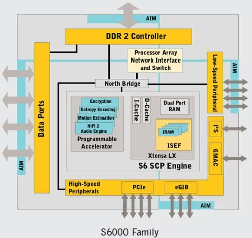 SerDes Implementation Block Diagram- Xilinx Series 7 FPGAs.