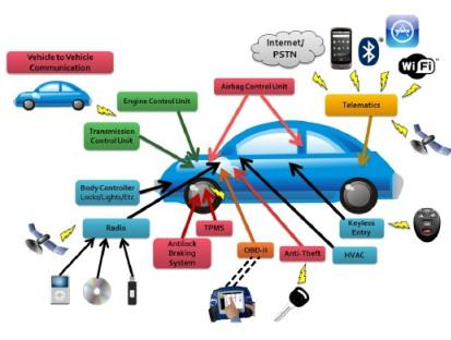 Source: Technical paper 'Comprehensive Experimental Analyses of Automotive Attacks Surfaces'