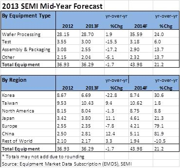 SEMI expects the semiconductor equipment market to contract in 2013, but rebound strongly in 2014. (Source: SEMI)