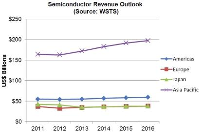The World Semiconductor Trade Statistics organization sees single-digit growth for the semiconductor industry for the next several years. (Source: WSTS)