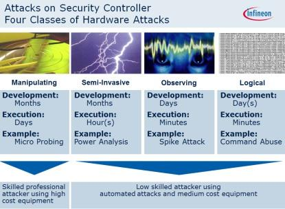Infineon anticipates different types of automotive security attacks
