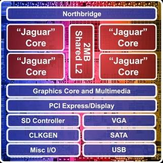 Floorplan of AMD's mainstream APU, formerly codenamed Kabini. (Source: AMD)