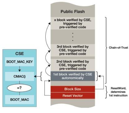 Freescale's CSE and secure-boot process provide a chain-on-trust for vehicle security applications