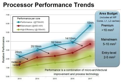 Three tiers of processor cores with performance going up and to the right over time. (Source: ARM)