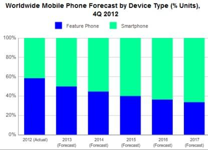 Source: International Data Corp., 'Worldwide Quarterly Mobile Phone Tracker'