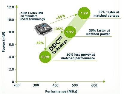 Comparison of PowerShrink low-power design and planar CMOS at 65nm. Source: SuVolta.