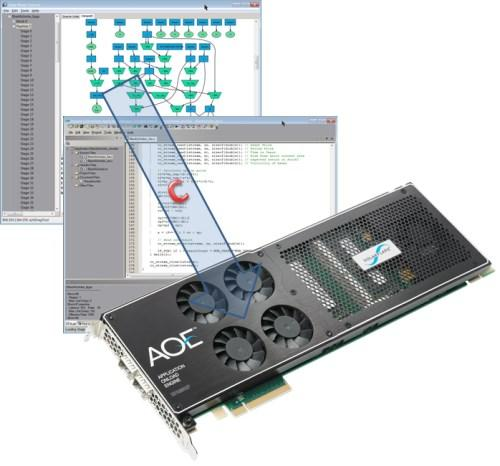 Impulse C enables financial and other algorithms to be optimized in C, simulated, and compiled into multiple streaming processes for download to the AOE's FPGA.