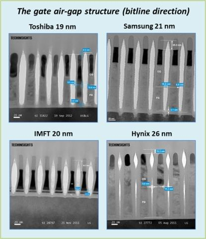 A comparison of gate air-gap features on each NAND device. Advanced gate air-gap processes have been adopted to achieve high performance and reliability. Toshiba adopted an air-gap process on its 19nm NAND device, while Samsung adopted it on 21nm. IMFT uses a mature air-gap process adopted from its 25nm NAND devices.