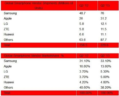 Global smartphone vendor shipments and market share in 2Q13. Source: Strategy Analytics, July 2013.