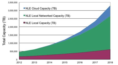 Growth in local near-line storage will drive hard drive use.