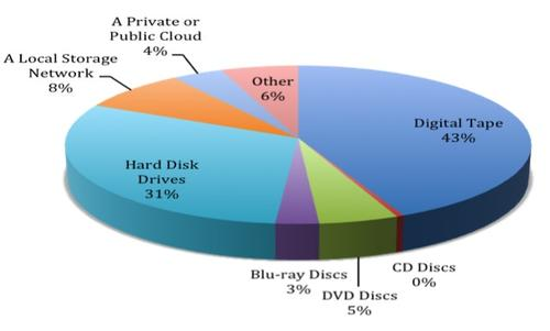 Hard drive storage is on the rise in entertainment.