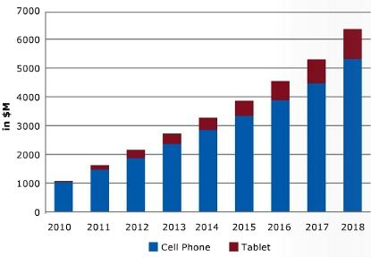 Global MEMS market for mobile phones and tablet computers.  (Source: Yole Developpement, July 2013)