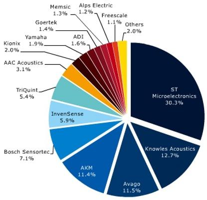 2012 market shares in MEMS for mobile phones and tablet computers.  Total = $2.2 billion.  (Source: Yole Developpement, July 2013)