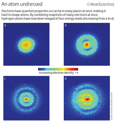 Measurement of hydrogen atom wave functions.(Source: Physical Review Letters via New Scientist)