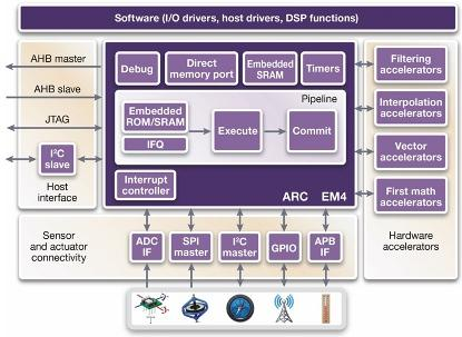 Synopsys digital sensor hub with ARC processor and accelerators, Source: Synopsys.