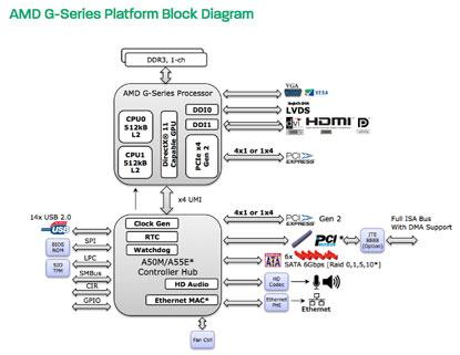 AMD G-Series platform block diagram.(Source: AMD)