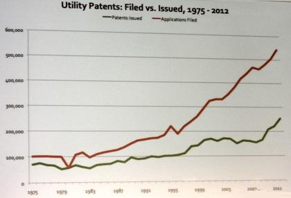 Filings of US utility patents (in red) hit an all-time high in 2012.