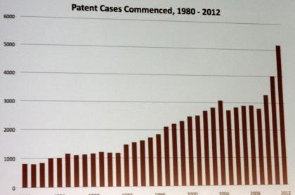 Patent cases filed also hit an all-time high in 2012.