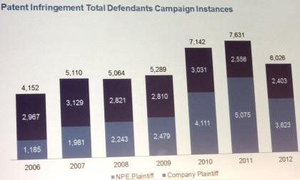 Infringement cases filed by NPEs (light blue) now make up two thirds of all cases filed, said Heath of RPX.
