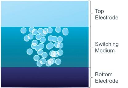 The resistence-switching mechanism within Crossbar's memory is based on the formation of a filament by the movement of silver ions from the top electrode within amorphous silicon. Source: Crossbar Inc.