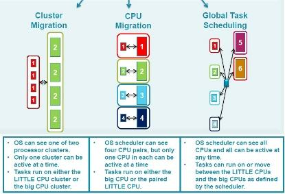 Three main software usage models for big-little.(Source: ARM)