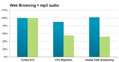 Measured results for CPU migration and global task migration versions of big-little under a mixed-load. Performance in blue, energy in green.(Source: ARM)